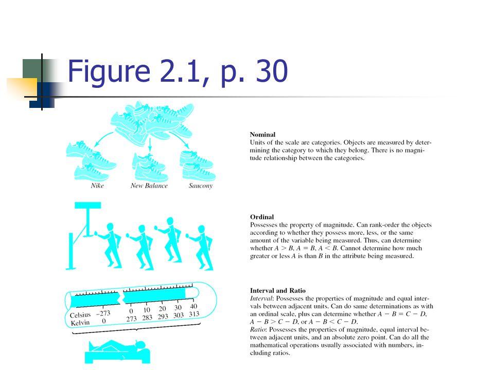 Figure 2.1, p. 30