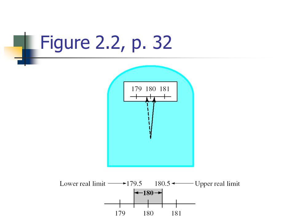 Figure 2.2, p. 32