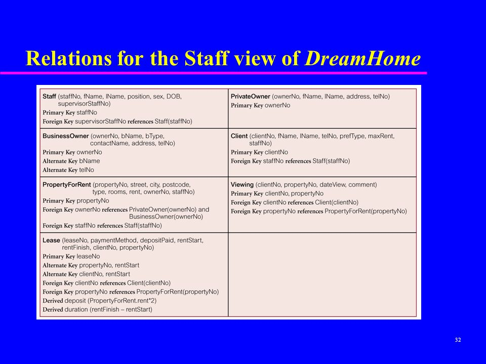 32 Relations for the Staff view of DreamHome