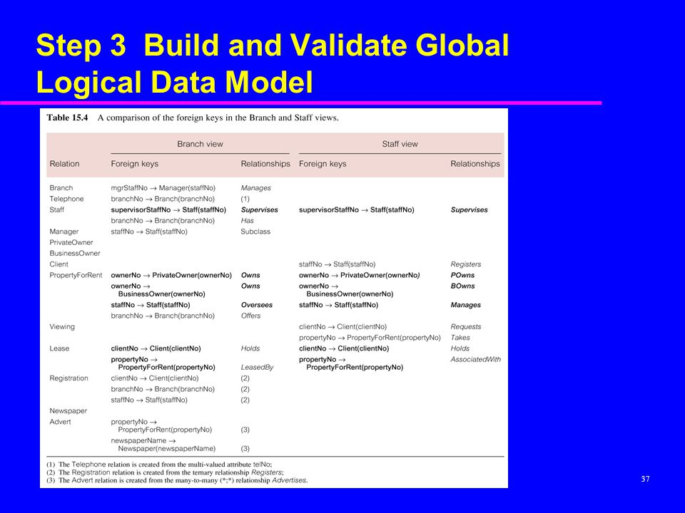 37 Step 3 Build and Validate Global Logical Data Model