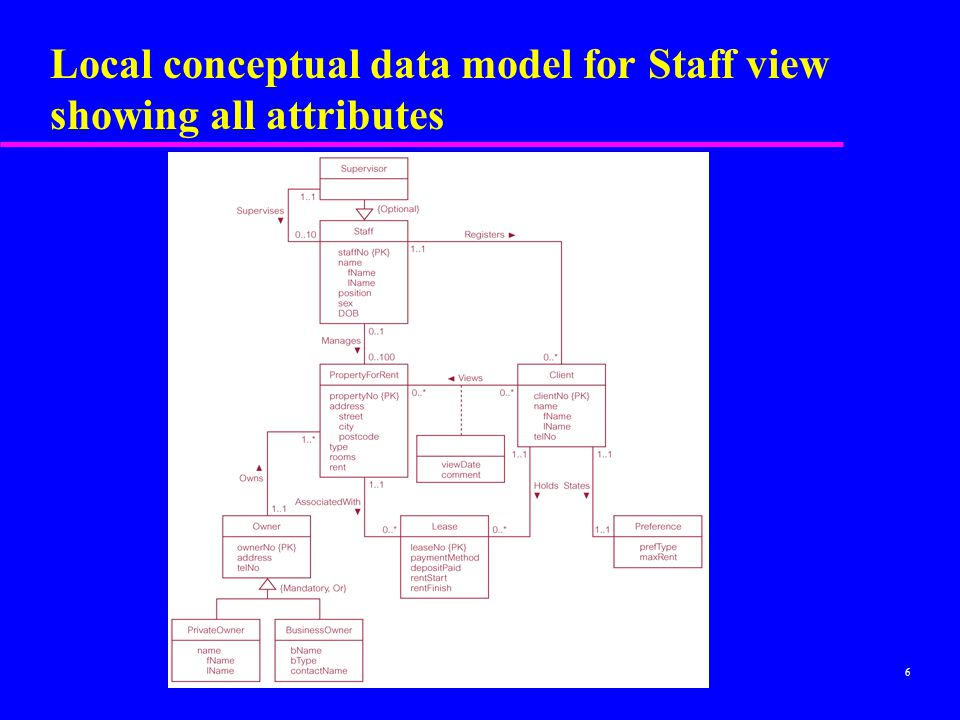6 Local conceptual data model for Staff view showing all attributes
