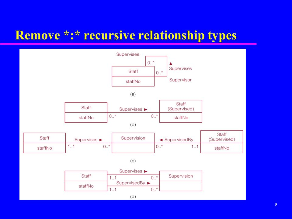 9 Remove *:* recursive relationship types