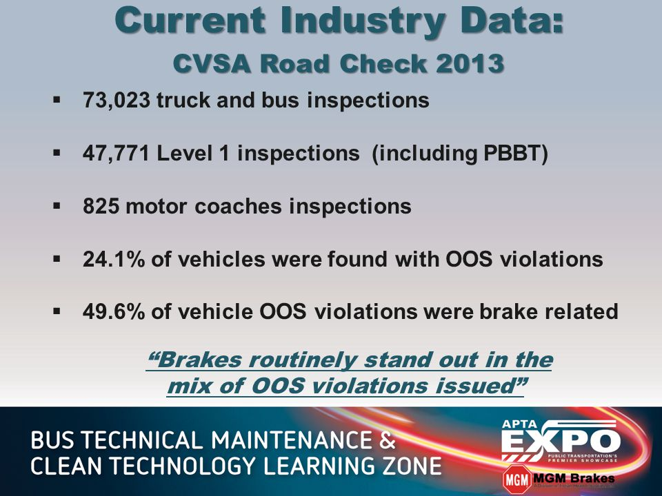 Current Industry Data: CVSA Road Check 2013  73,023 truck and bus inspections  47,771 Level 1 inspections (including PBBT)  825 motor coaches inspections  24.1% of vehicles were found with OOS violations  49.6% of vehicle OOS violations were brake related Brakes routinely stand out in the mix of OOS violations issued