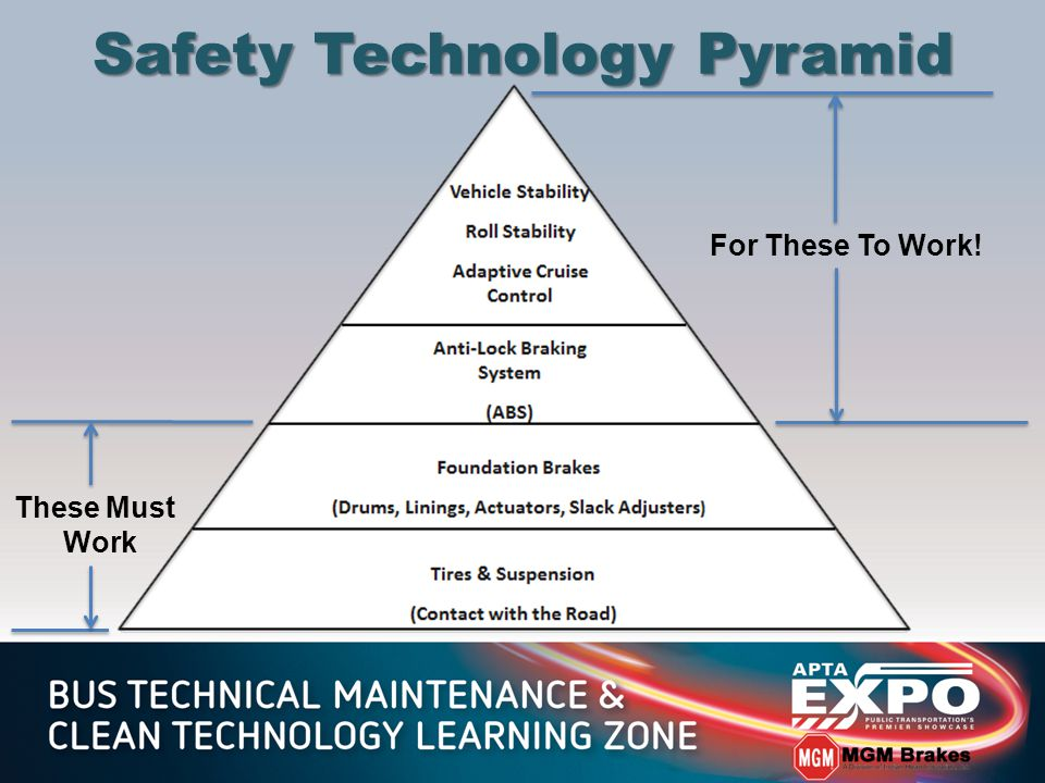 Safety Technology Pyramid These Must Work For These To Work!