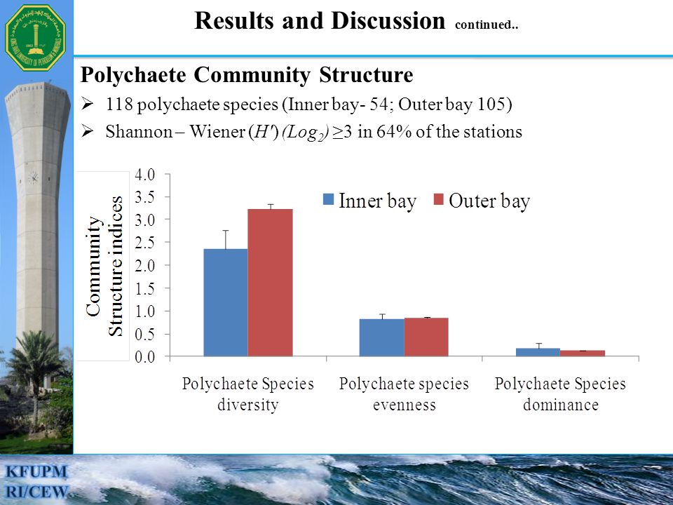 Polychaete Community Structure  118 polychaete species (Inner bay- 54; Outer bay 105)  Shannon – Wiener (H ) (Log 2 ) ≥3 in 64% of the stations Results and Discussion continued..