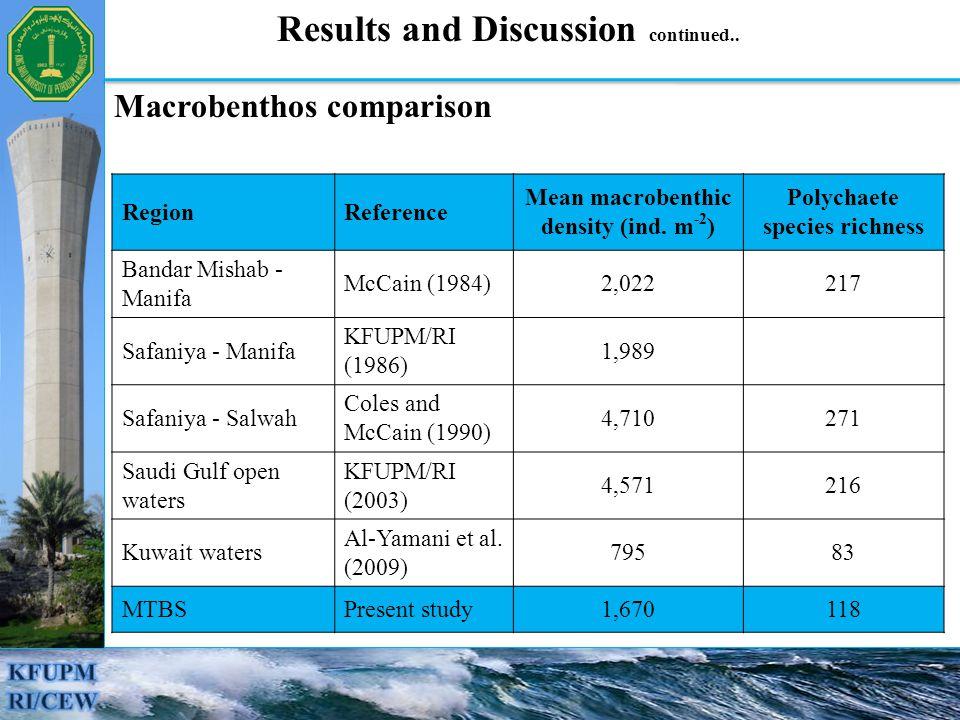 Macrobenthos comparison RegionReference Mean macrobenthic density (ind.