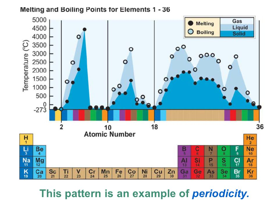 This pattern is an example of periodicity.