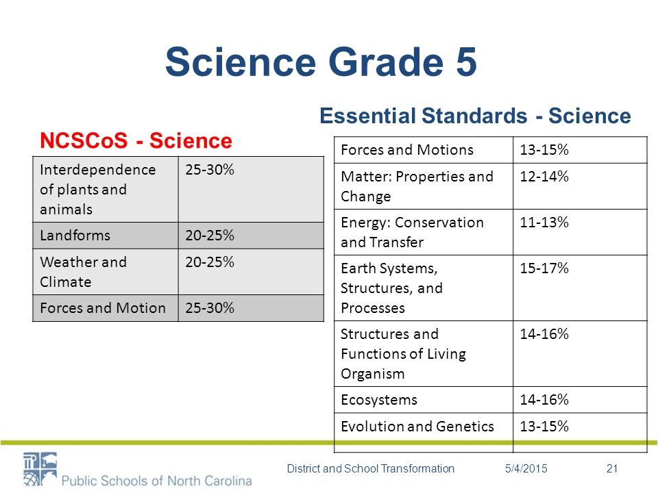 Science Grade 5 NCSCoS - Science Interdependence of plants and animals 25-30% Landforms20-25% Weather and Climate 20-25% Forces and Motion25-30% Essential Standards - Science Forces and Motions13-15% Matter: Properties and Change 12-14% Energy: Conservation and Transfer 11-13% Earth Systems, Structures, and Processes 15-17% Structures and Functions of Living Organism 14-16% Ecosystems14-16% Evolution and Genetics13-15% 5/4/2015District and School Transformation21