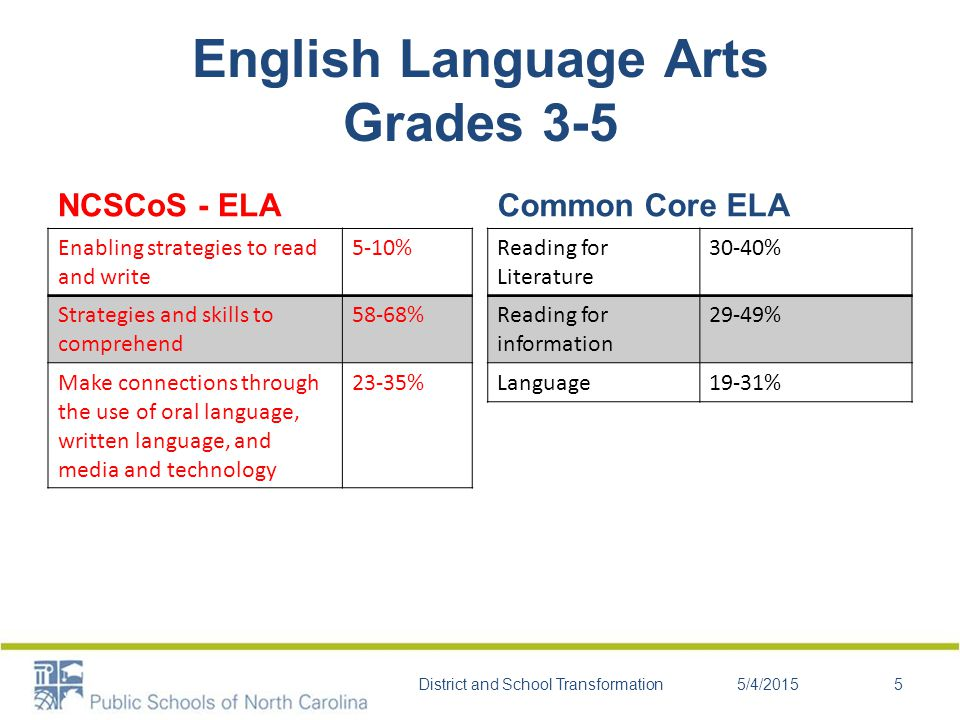 English Language Arts Grades 6-8 NCSCoS - ELA Use language to express individual perspectives 3-11% Explore and analyze information from a variety of sources 18-22% Examine the foundation of argument 5-8% Use critical thinking skills and create criteria to evaluate print and non-print texts 9-21% Respond to various literary genre45-55% Conventions of grammar and language 3-8% Common Core - ELA Reading for Literature 32-38% Reading for Information 41-46% Language19-25% 5/4/2015District and School Transformation6