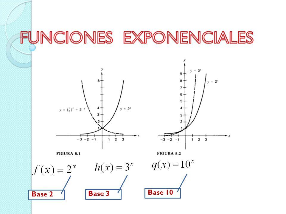 La base e.- El número irracional e es el que se usa con mayor frecuencia como base exponencial tanto para fines teóricos como prácticos.