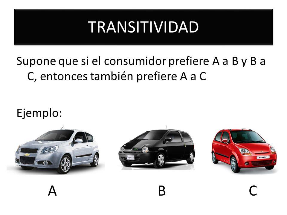 TRANSITIVIDAD Supone que si el consumidor prefiere A a B y B a C, entonces también prefiere A a C Ejemplo: A B C