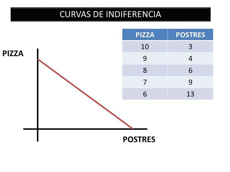 POSTRES PIZZA CURVAS DE INDIFERENCIA Una curva de indiferencia es la representación gráfica de combinaciones de dos bienes ante las que el consumidor se muestra indiferente, es decir, comparando dos cestas de los dos bienes con cantidades distintas de ambos, el consumidor no prefiere ninguna de ellas.