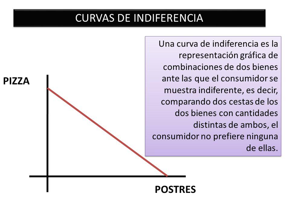 POSTRES PIZZA CURVAS DE INDIFERENCIA Una curva de indiferencia es la representación gráfica de combinaciones de dos bienes ante las que el consumidor