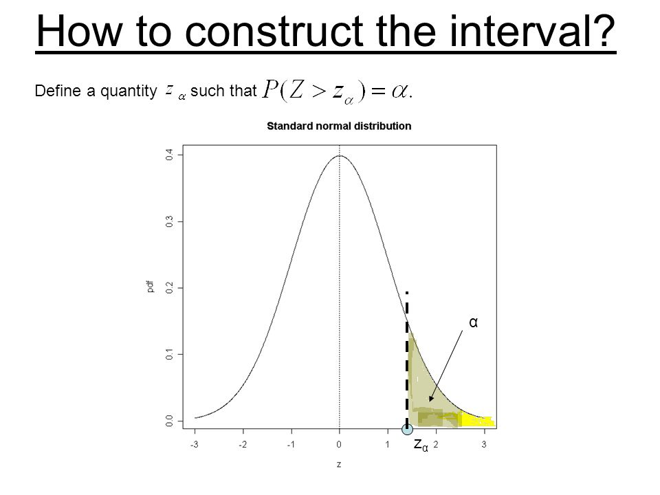 How to construct the interval? Define a quantity such that zαzα α