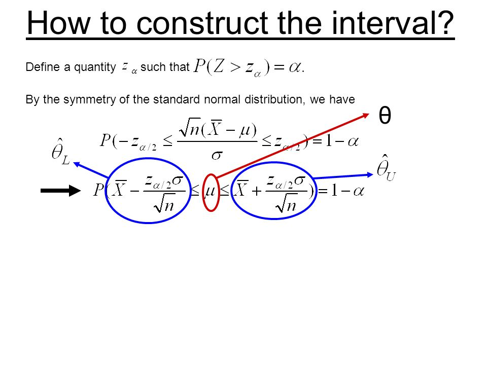 How to construct the interval? Define a quantity such that By the symmetry of the standard normal distribution, we have θ