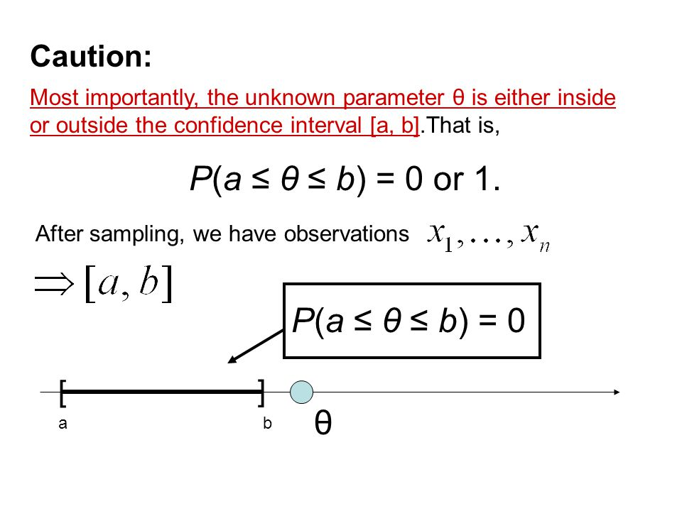 Caution: Most importantly, the unknown parameter θ is either inside or outside the confidence interval [a, b].That is, P(a ≤ θ ≤ b) = 0 or 1.