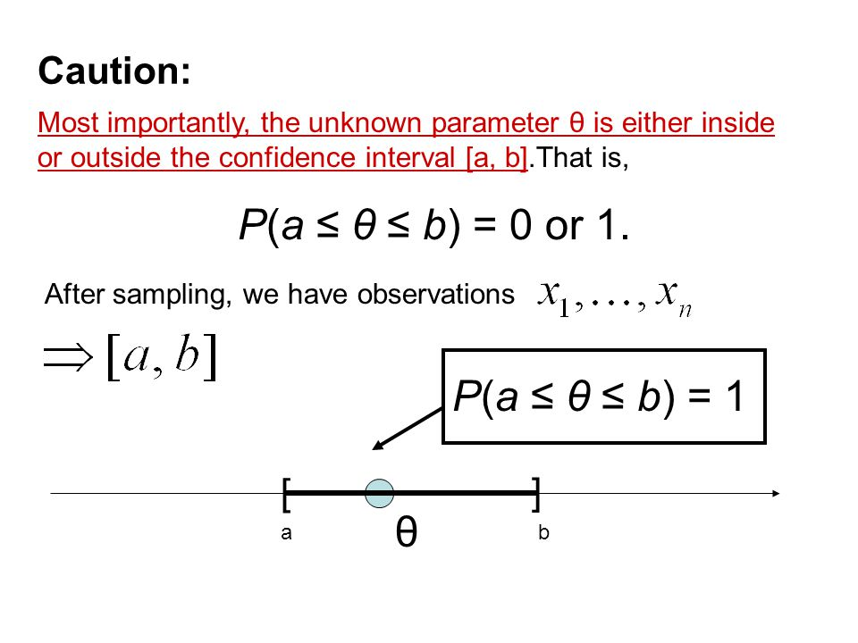 Caution: Most importantly, the unknown parameter θ is either inside or outside the confidence interval [a, b].That is, P(a ≤ θ ≤ b) = 0 or 1. θ After