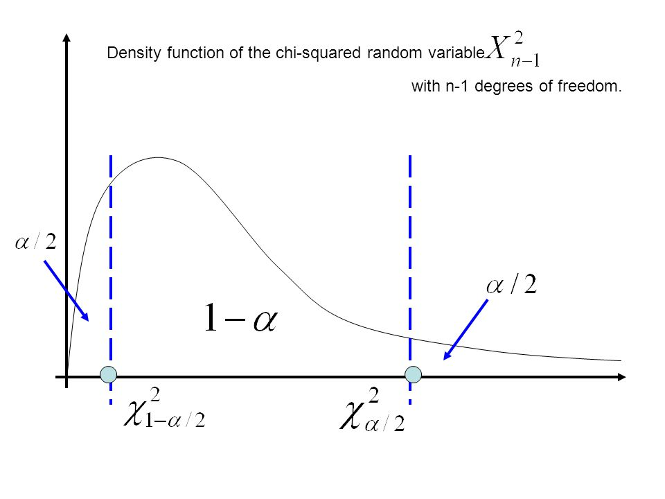 Density function of the chi-squared random variable with n-1 degrees of freedom.