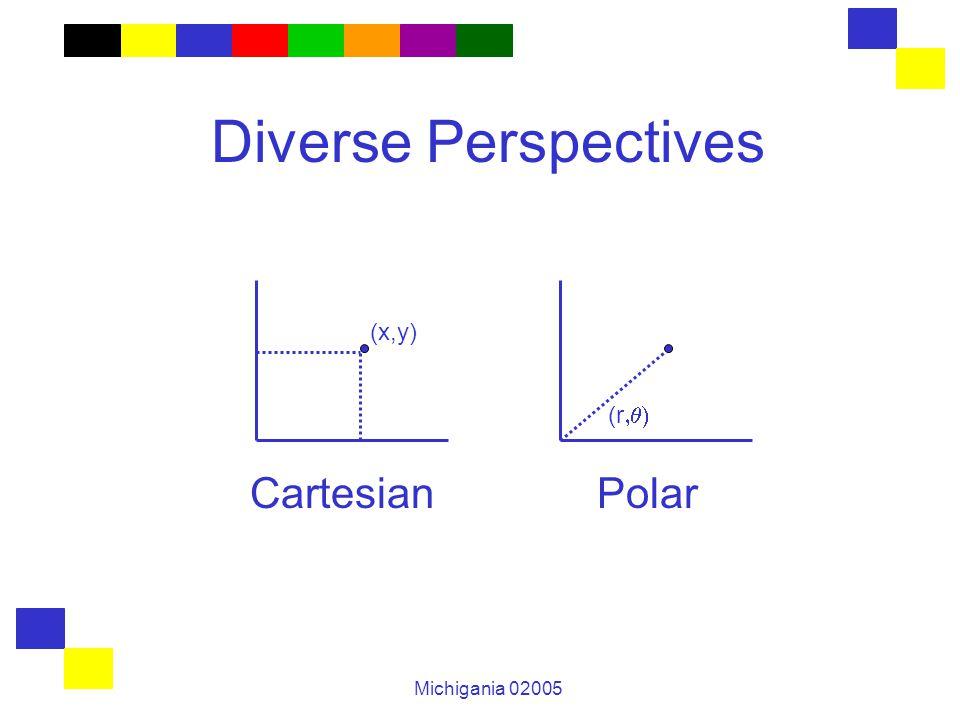 Michigania 02005 Diverse Perspectives Cartesian Polar (x,y) (r 