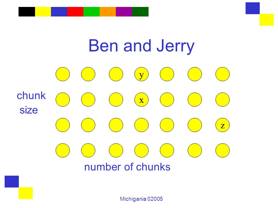 Michigania 02005 Ben and Jerry chunk size number of chunks y x z