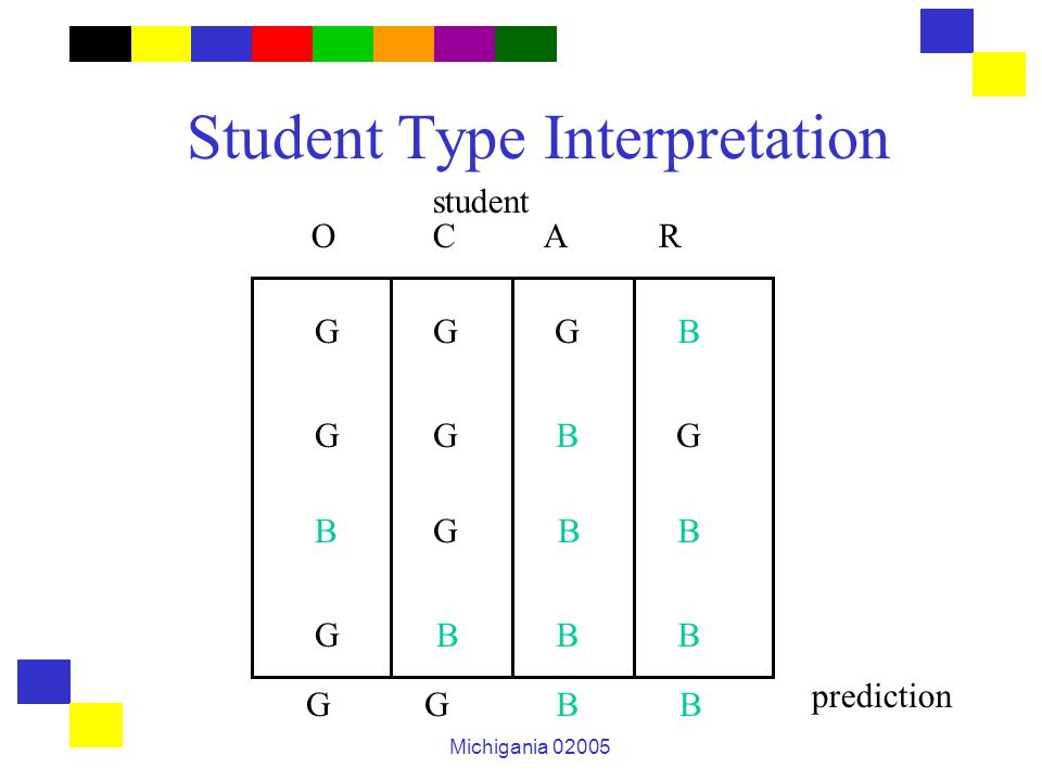 Michigania 02005 Student Type Interpretation GG G G G G G B B B BB BBB G O C A R student prediction GGBB