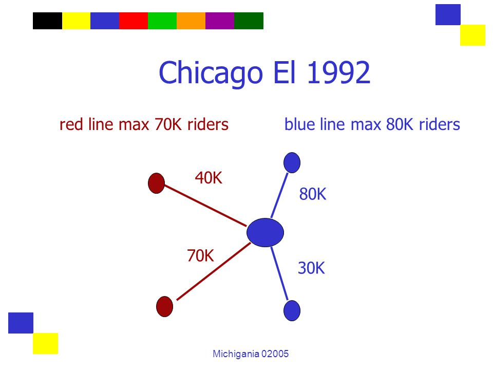 Michigania 02005 Chicago El 1992 red line max 70K riders blue line max 80K riders 40K 70K 80K 30K