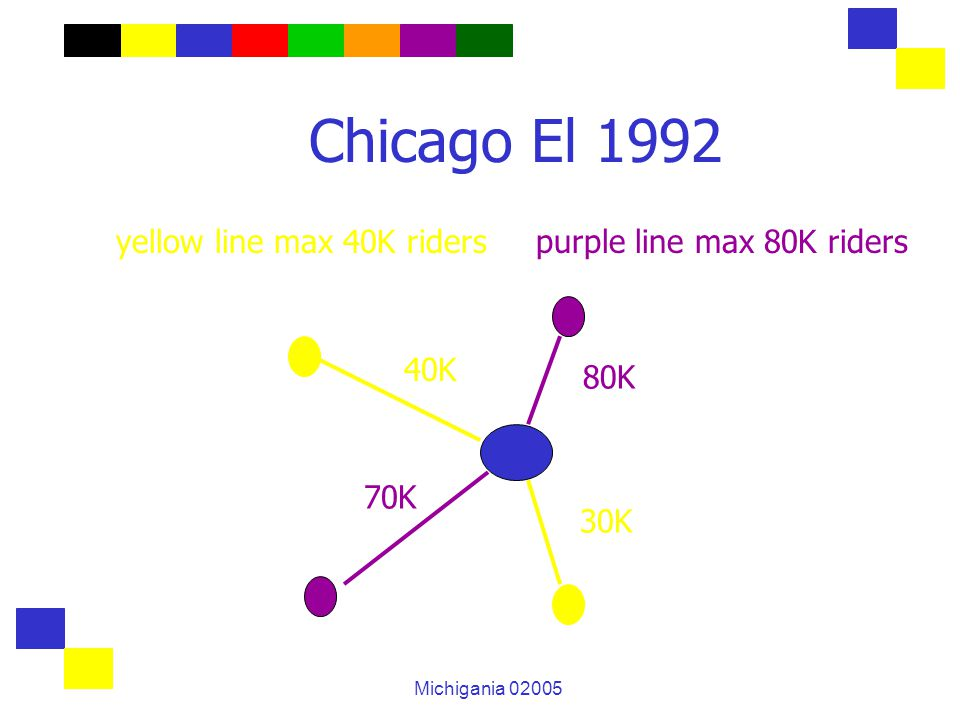 Michigania 02005 Chicago El 1992 yellow line max 40K riders purple line max 80K riders 70K 80K 30K 40K