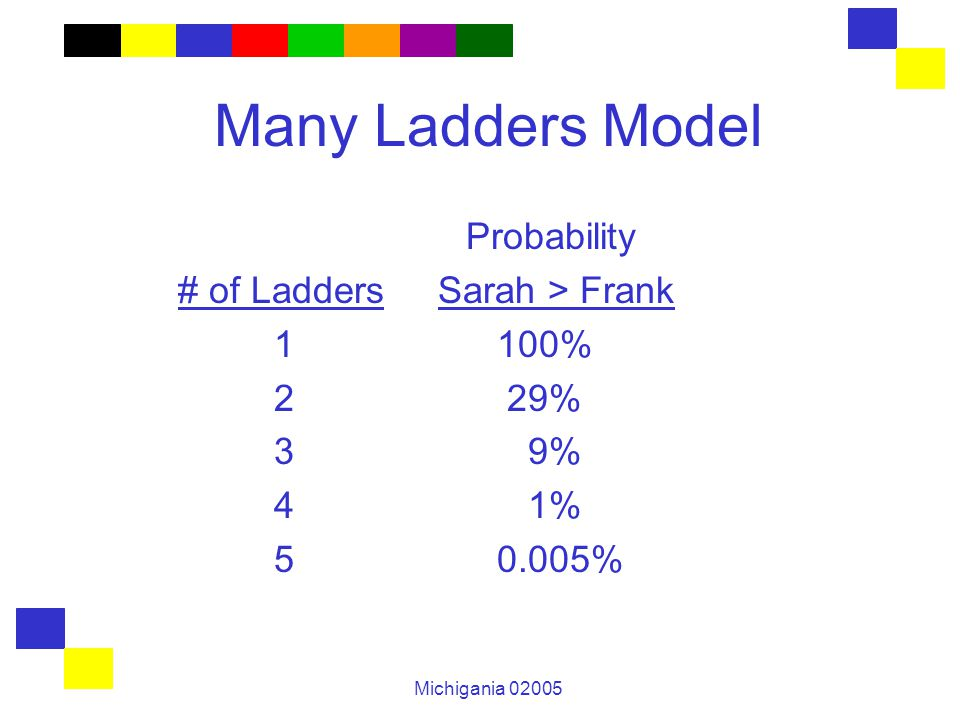 Michigania 02005 Many Ladders Model Probability # of Ladders Sarah > Frank 1 100% 2 29% 3 9% 4 1% 5 0.005%