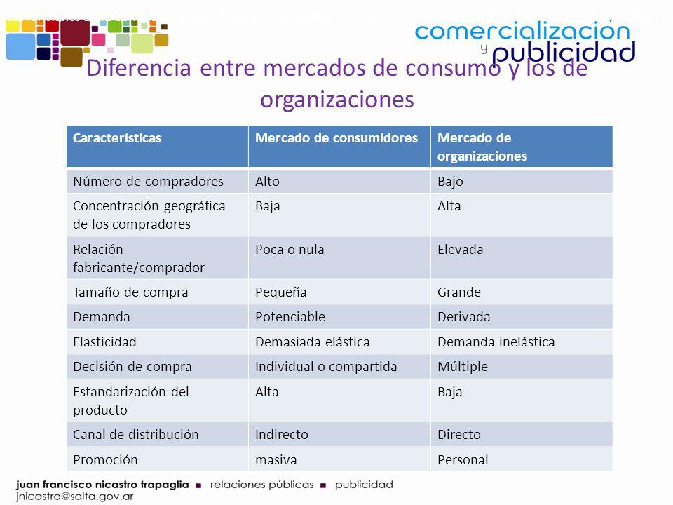Diferencia entre mercados de consumo y los de organizaciones CaracterísticasMercado de consumidoresMercado de organizaciones Número de compradoresAlto