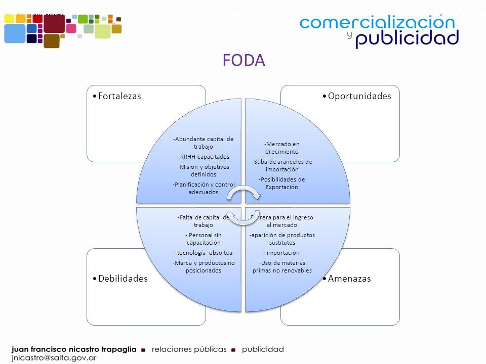 FODA AmenazasDebilidades OportunidadesFortalezas -Abundante capital de trabajo -RRHH capacitados -Misión y objetivos definidos -Planificación y contro