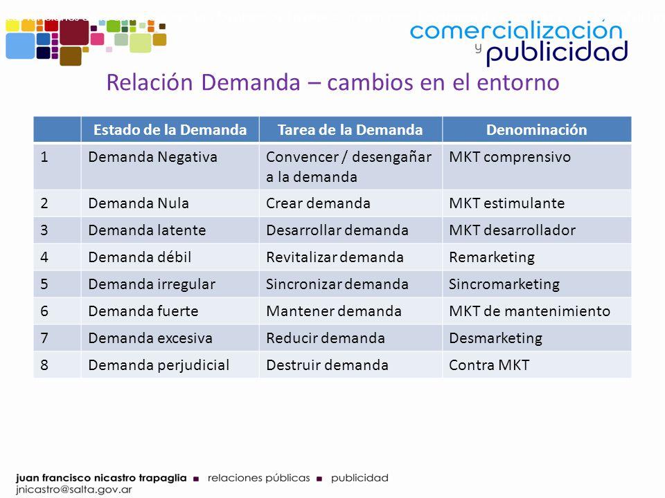 Relación Demanda – cambios en el entorno Estado de la DemandaTarea de la DemandaDenominación 1Demanda NegativaConvencer / desengañar a la demanda MKT