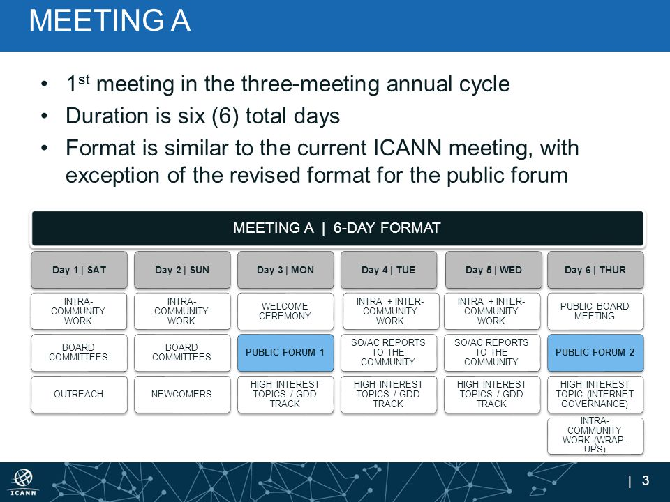 | 3 MEETING A 1 st meeting in the three-meeting annual cycle Duration is six (6) total days Format is similar to the current ICANN meeting, with excep