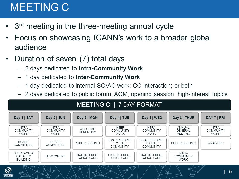 | 5 MEETING C 3 rd meeting in the three-meeting annual cycle Focus on showcasing ICANN's work to a broader global audience Duration of seven (7) total