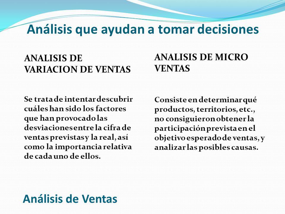 Participación del mercado Fuerza de ventas Ventas por territorio Ventas comparativas (competencia).
