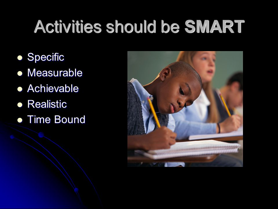 Activities should be SMART Specific Specific Measurable Measurable Achievable Achievable Realistic Realistic Time Bound Time Bound