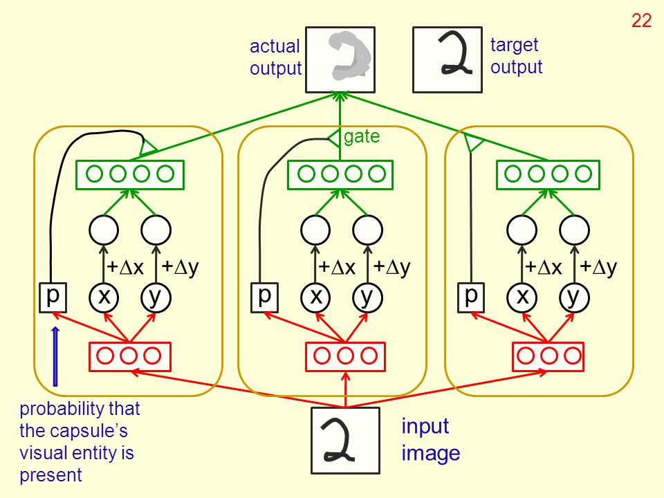 p xy +x+x +y+y p xy +x+x +y+y p xy +x+x +y+y input image target output gate probability that the capsule's visual entity is present actual