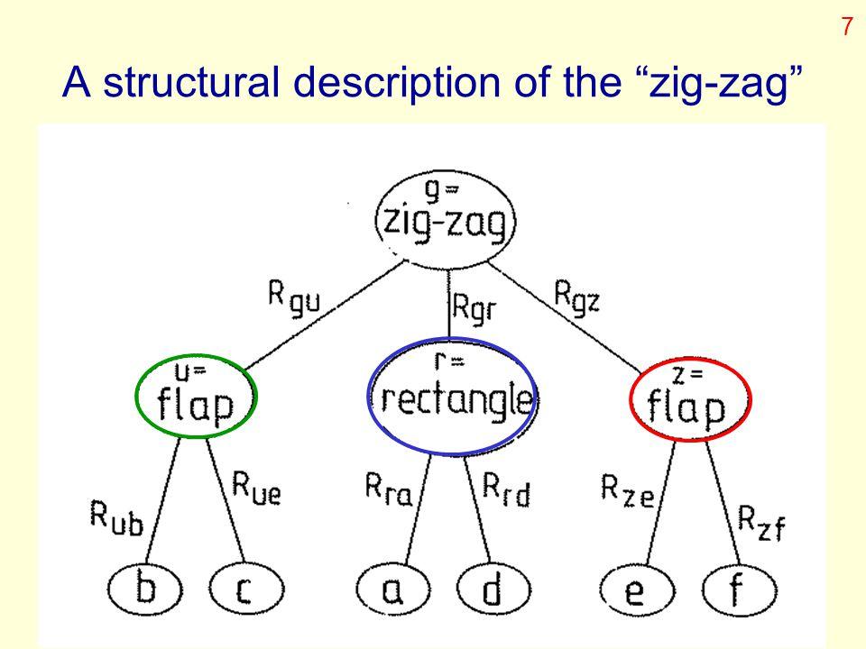 "A structural description of the ""zig-zag"" 7"