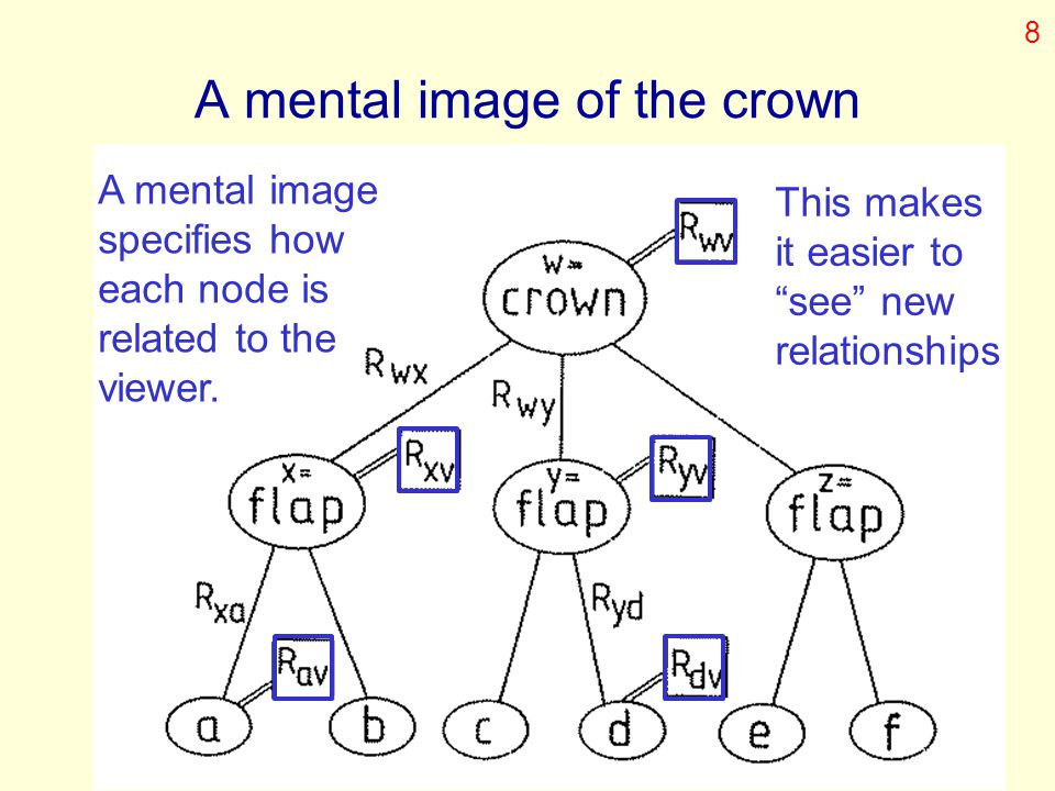 """A mental image of the crown A mental image specifies how each node is related to the viewer. This makes it easier to """"see"""" new relationships 8"""