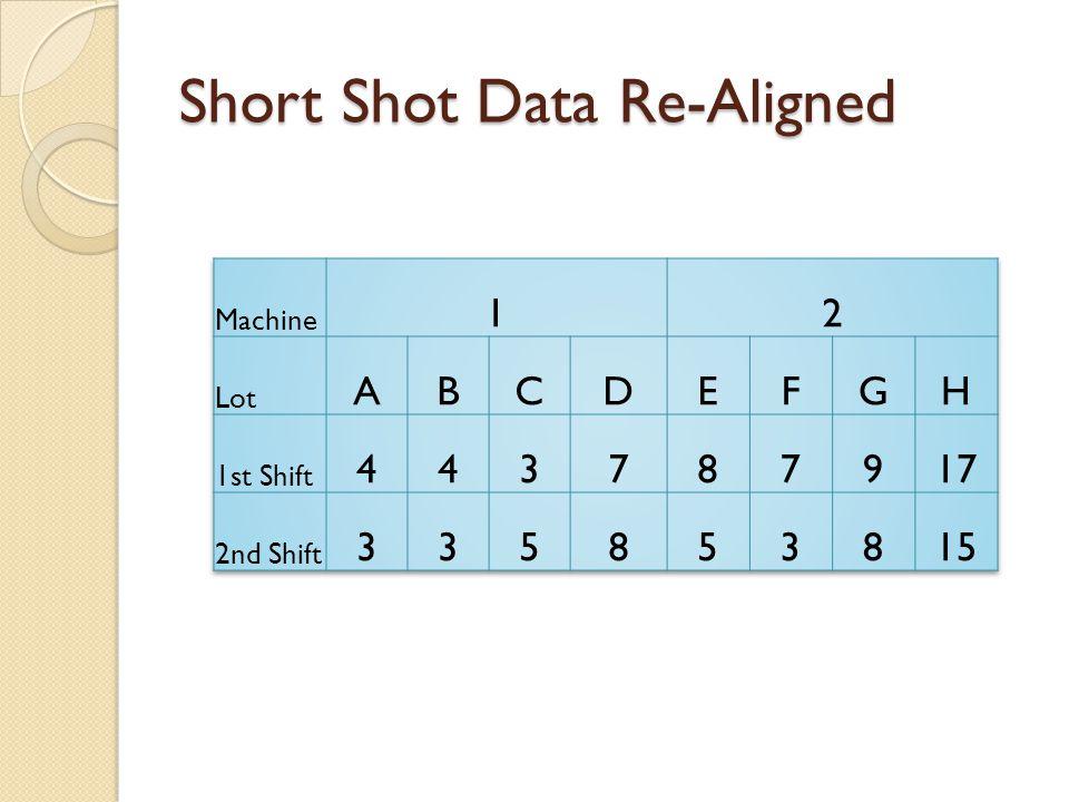 Short Shot Data Re-Aligned
