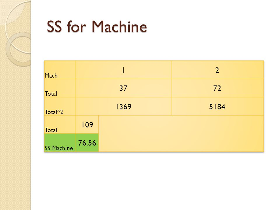 SS for Machine