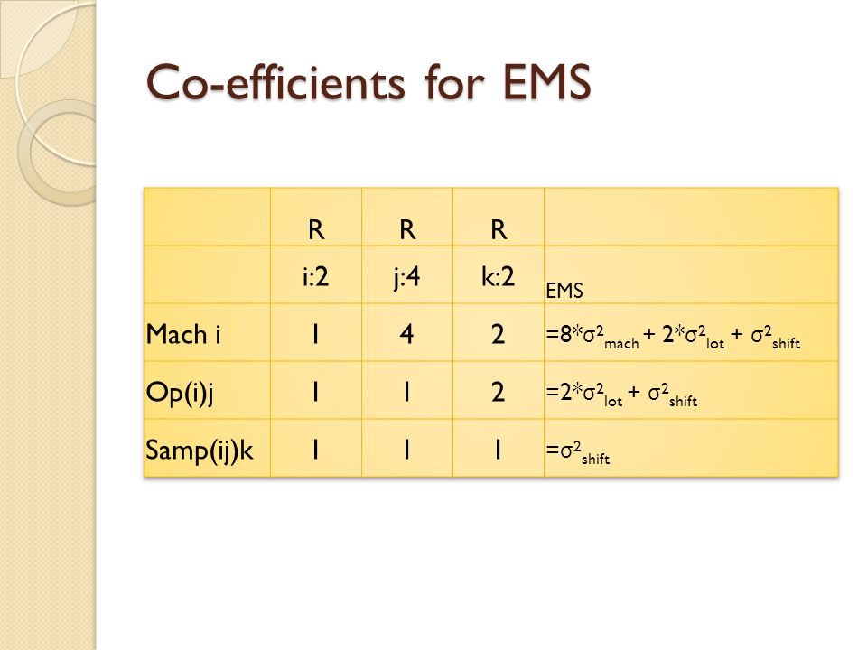 Co-efficients for EMS