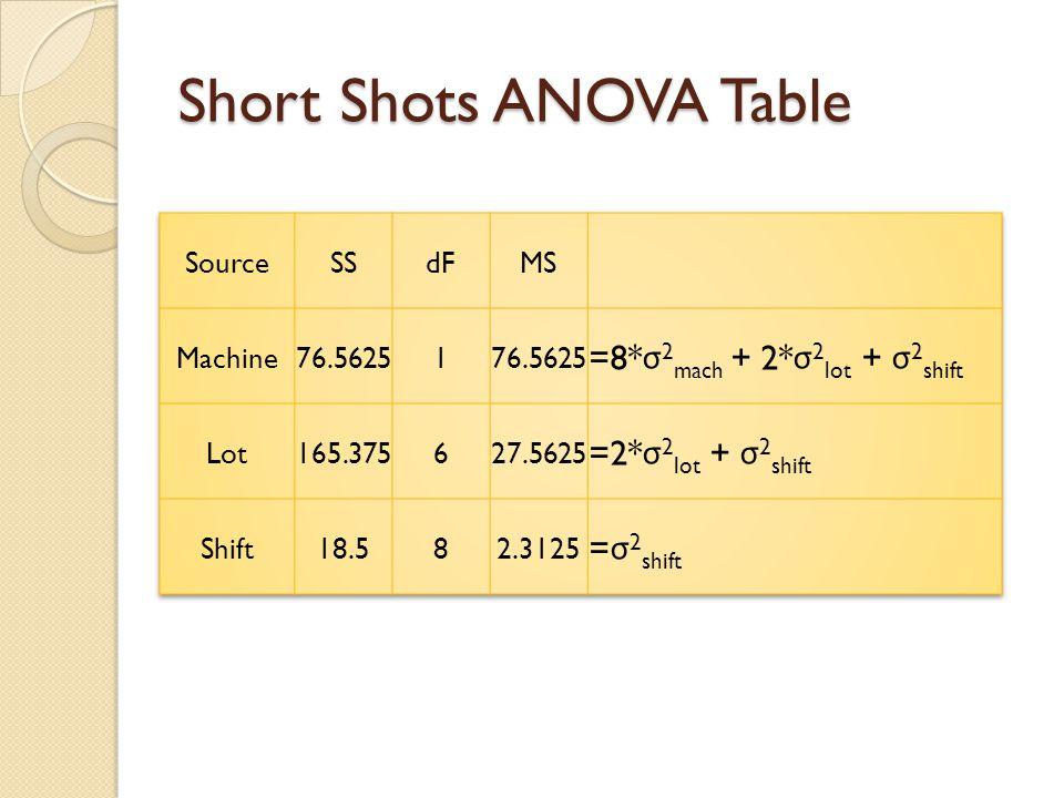 Short Shots ANOVA Table