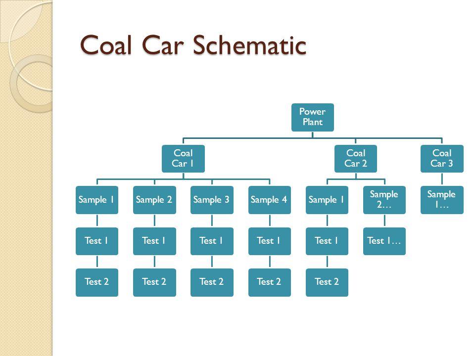 Coal Car Schematic Power Plant Coal Car 1 Sample 1Test 1Test 2Sample 2Test 1Test 2Sample 3Test 1Test 2Sample 4Test 1Test 2 Coal Car 2 Sample 1Test 1Test 2 Sample 2… Test 1… Coal Car 3 Sample 1…