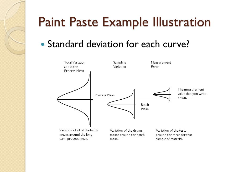 Paint Paste Example Illustration Standard deviation for each curve? Total Variation about the Process Mean Variation of all of the batch means around
