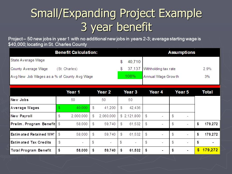 Small/Expanding Project Example 3 year benefit Project – 50 new jobs in year 1 with no additional new jobs in years 2-3; average starting wage is $40,