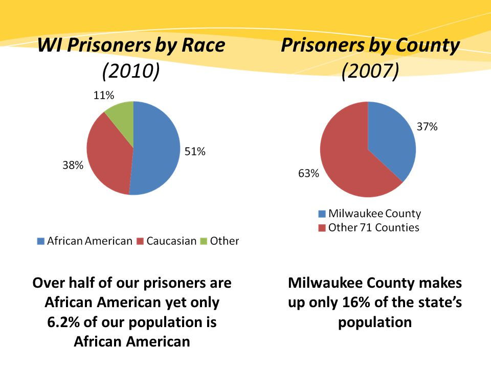 WI Prisoners by Race (2010) Prisoners by County (2007) Over half of our prisoners are African American yet only 6.2% of our population is African American Milwaukee County makes up only 16% of the state's population