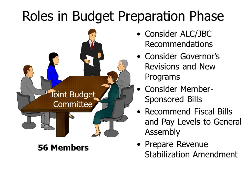Roles in Budget Preparation Phase Consider ALC/JBC Recommendations Consider Governor's Revisions and New Programs Consider Member- Sponsored Bills Recommend Fiscal Bills and Pay Levels to General Assembly Prepare Revenue Stabilization Amendment 56 Members Joint Budget Committee