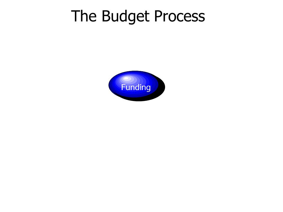 The Budget Process Funding