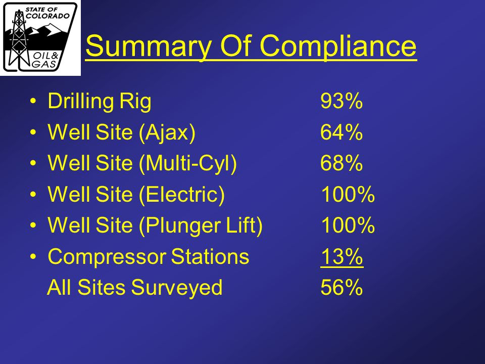Summary Of Compliance Drilling Rig 93% Well Site (Ajax)64% Well Site (Multi-Cyl)68% Well Site (Electric)100% Well Site (Plunger Lift)100% Compressor Stations13% All Sites Surveyed56%