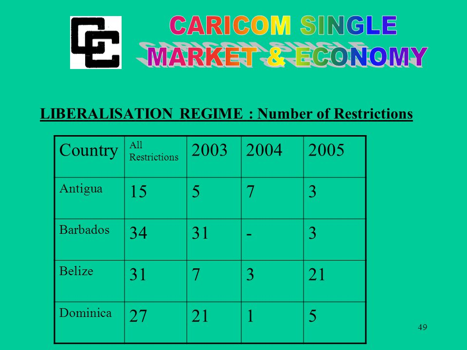 49 LIBERALISATION REGIME : Number of Restrictions Country All Restrictions 200320042005 Antigua 15573 Barbados 3431-3 Belize 317321 Dominica 272115